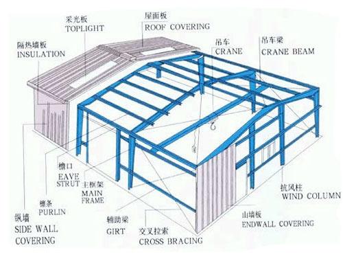 轻钢结构组合构件